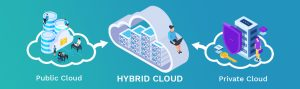 Hybrid Cloud — The Challenge Of Exploration
